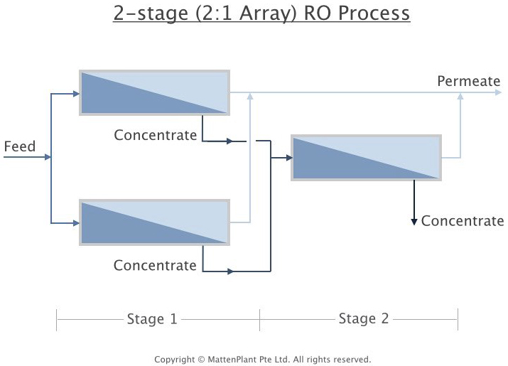2-stage (array)