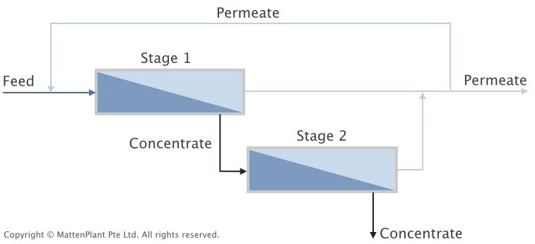Permeate recirculation process