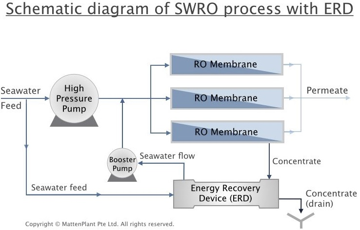 Schematic diagram of swro