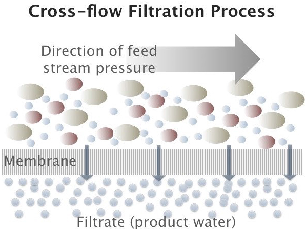 cross-flow